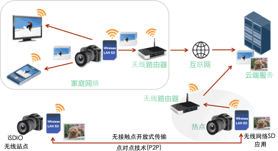 Digital world realized by Wireless LAN SD Memory Cards